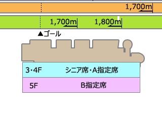 B1指定席