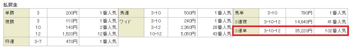 実績3-1