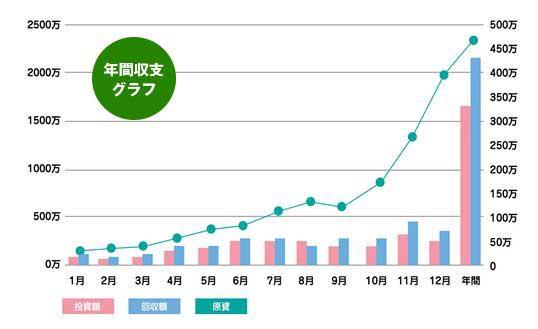 競馬トレーダー_年間収支グラフ