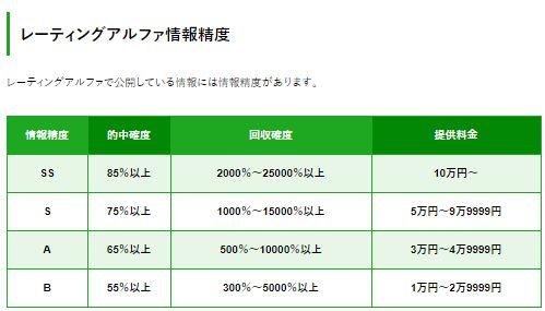 レーティングアルファ_情報精度